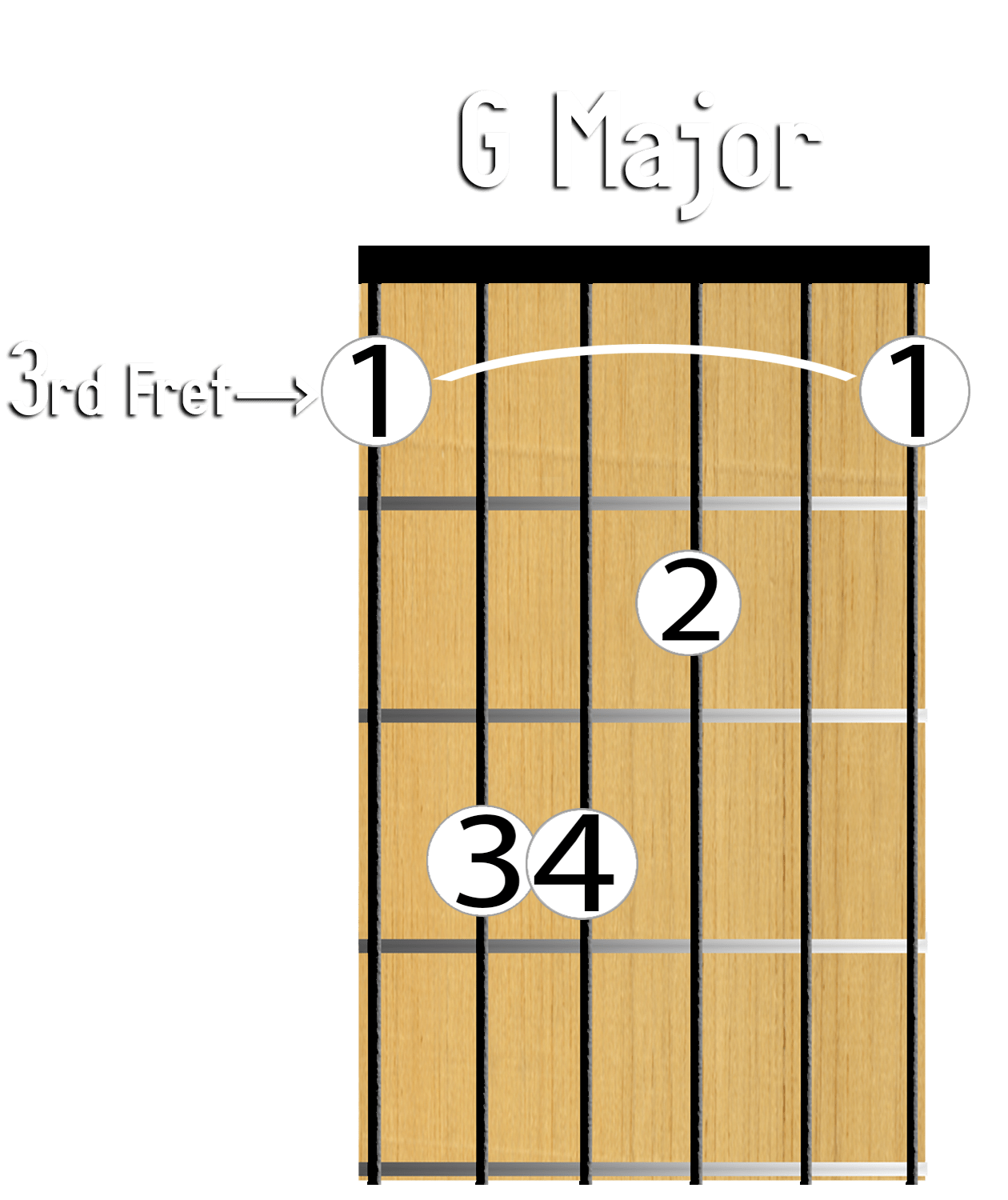 Barre Chords Explained Guitar Fretboard Bar Chords Made Easy 5