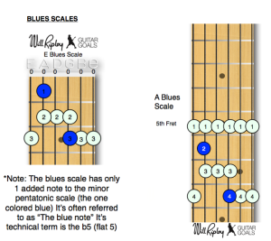 Blues Scales - Emi and Ami Pentatonic scales with added b5