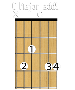 Cadd9 C major chord add 9 chart